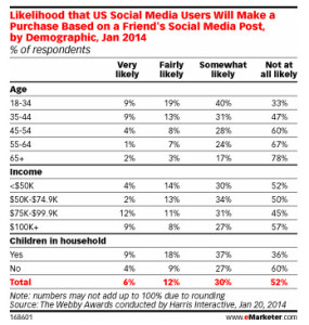 Harris Interactive-Webby Awards Social Media Use from eMarketer 2014