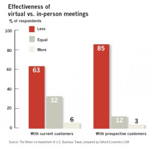 Oxford Economics study results on effectiveness of virtual vs. in-person meetings